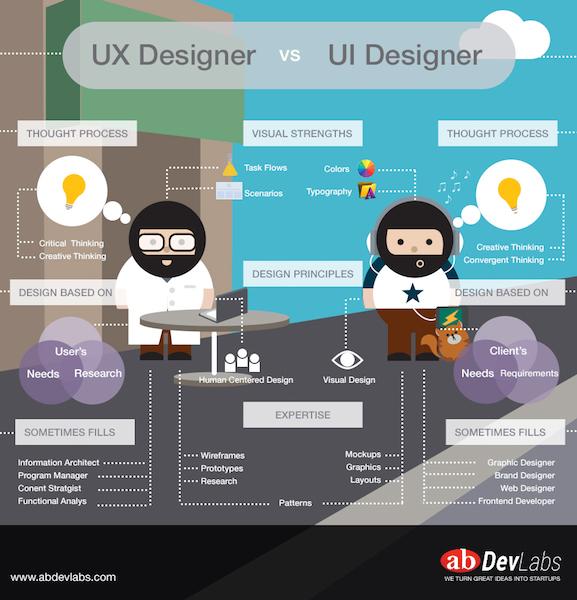 UX, UI & IxD - Mobile App Design _
